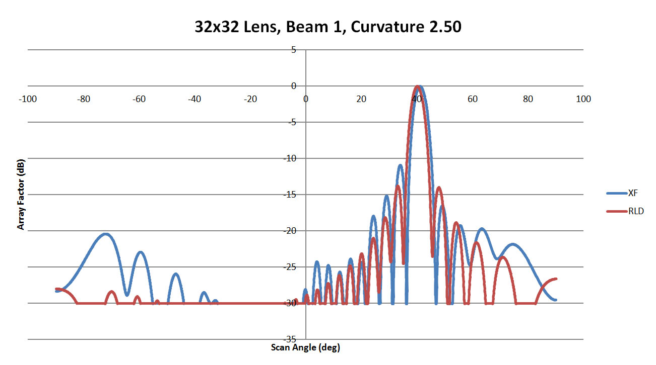 Figure 34: Shown is a comparison of the beam 1 patterns from XFdtd and RLD for a sidewall curvature of 2.5