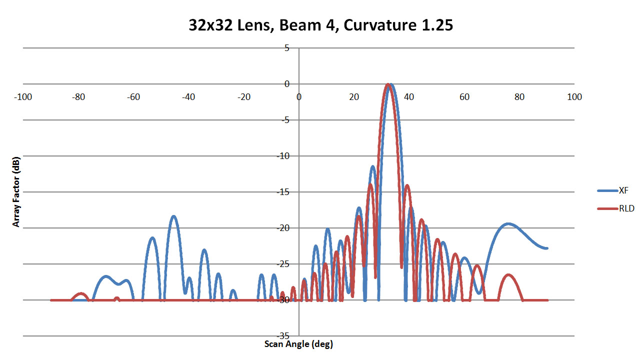 Figure 37: Shown is a comparison of the beam 4 patterns from XFdtd and RLD for a sidewall curvature of 1.25