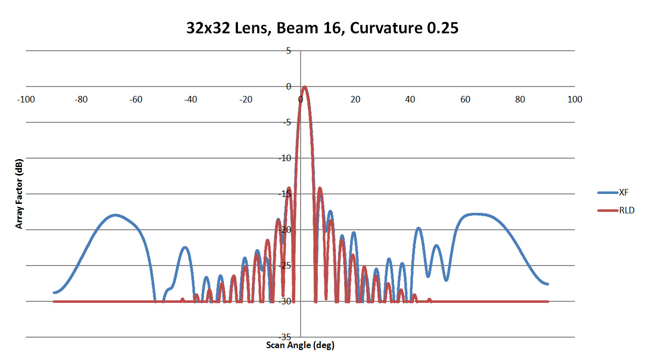 Figure 48: Shown is a comparison of the beam 16 patterns from XFdtd and RLD for a sidewall curvature of 0.25