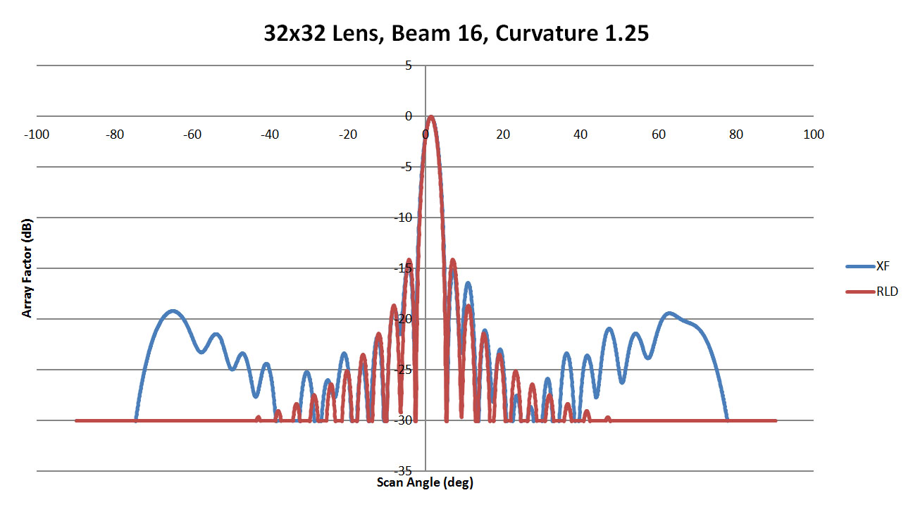 Figure 49: Shown is a comparison of the beam 16 patterns from XFdtd and RLD for a sidewall curvature of 1.25