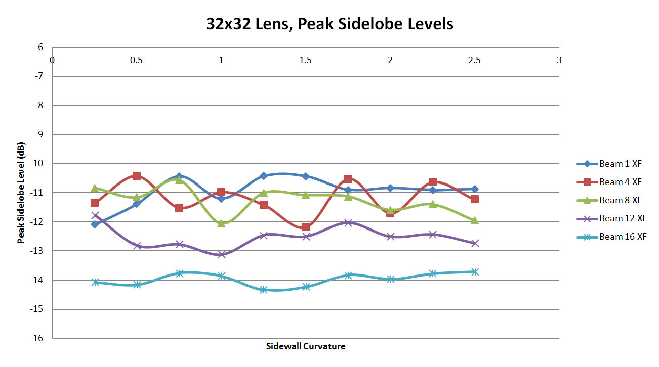 Figure 52: Shown are the peak side lobe levels generated for each case by XFdtd. The RLD levels are omitted for clarity. There is little variation in the peak levels with sidewall curvature indicating that the sidewalls are less of a factor for this larger lens