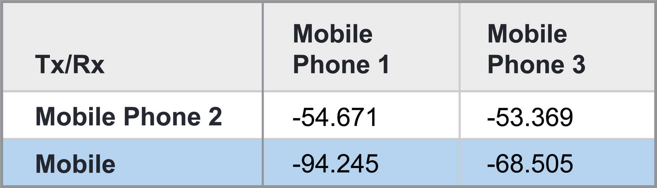 Table 2: Received power (dBm) in the mobile phone ad hoc network.
