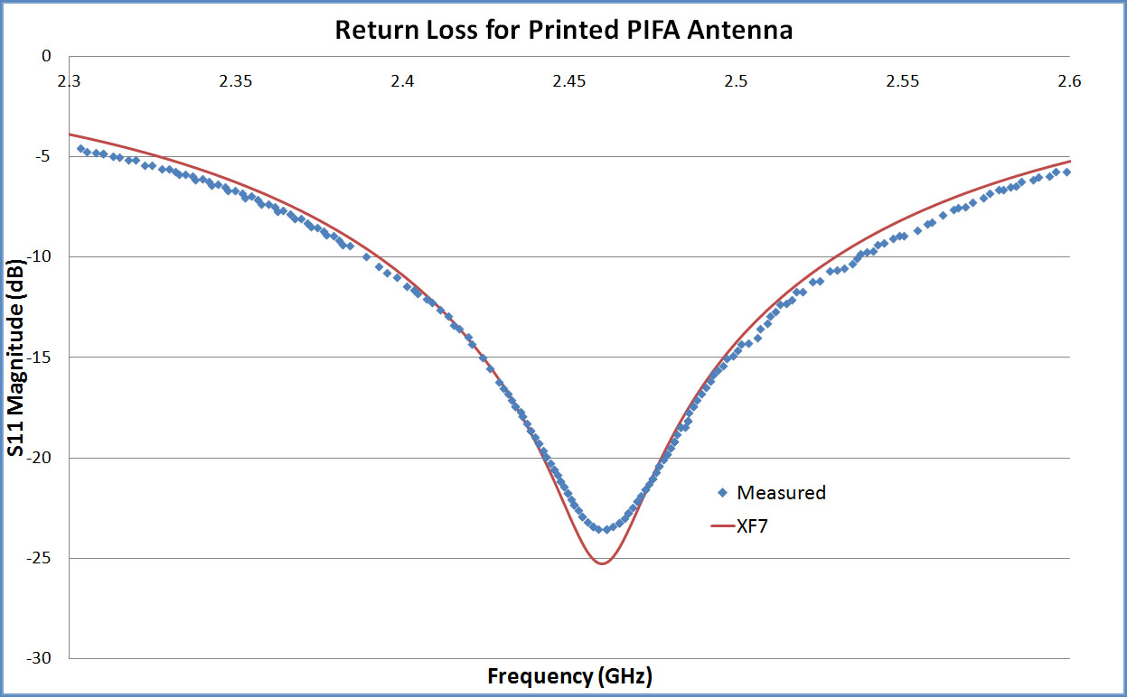 Figure 3: The return loss computed by XF7 which shows good agreement with measured results taken from the referenced paper.