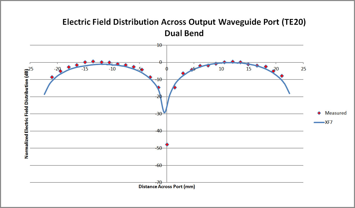 Figure 5  Comparison plot of the XFdtd electric field distribution across the dual bend converter waveguide port and measurements.