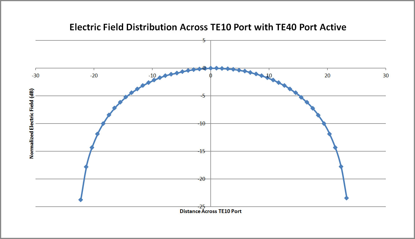 Figure 17  Plot of the XFdtd electric field distribution across the TE10 port of the multi-mode converter with the TE40 port active.