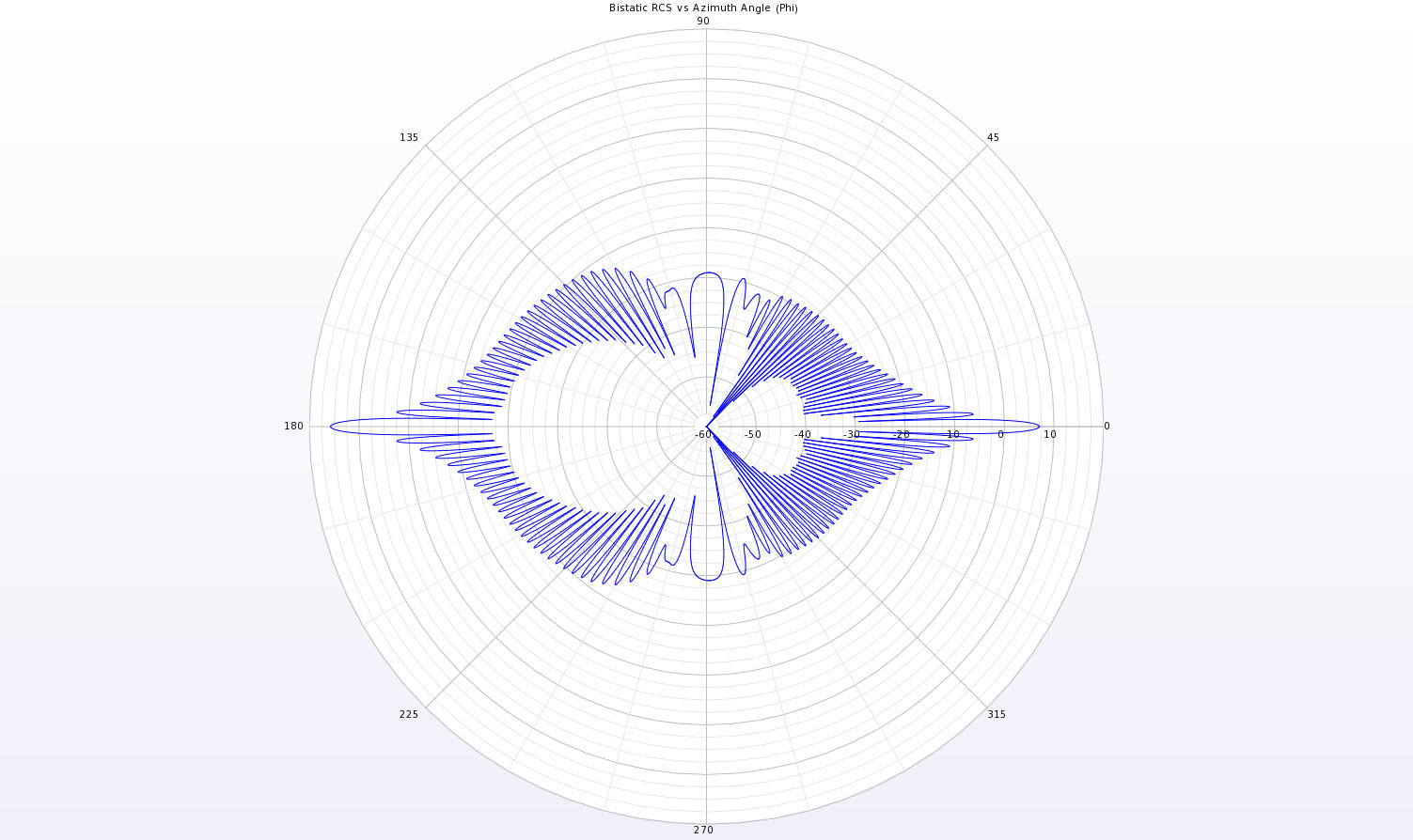 Figure 4  A full polar plot in the XY plane of the bistatic scattering pattern for the conducting cylinder.