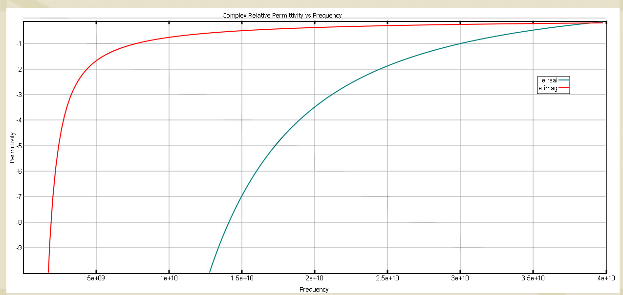 Figure 4  The Drude complex permittivity profile for the Negative Index Material with real permittivity = -1 at 30 GHz.