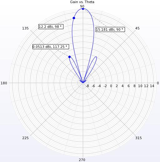 Figure 5  Far-zone pattern in the vertical plane.