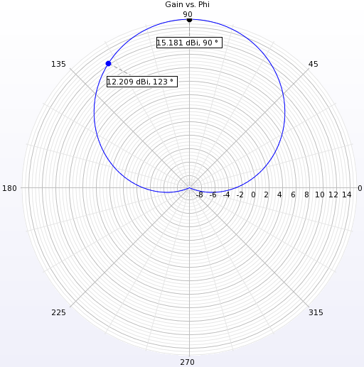 Figure 4  Far-zone pattern in the horizontal plane.