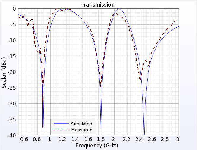 Figure 2  Measured and Simulated Tranmission through the FSS vs frequency.