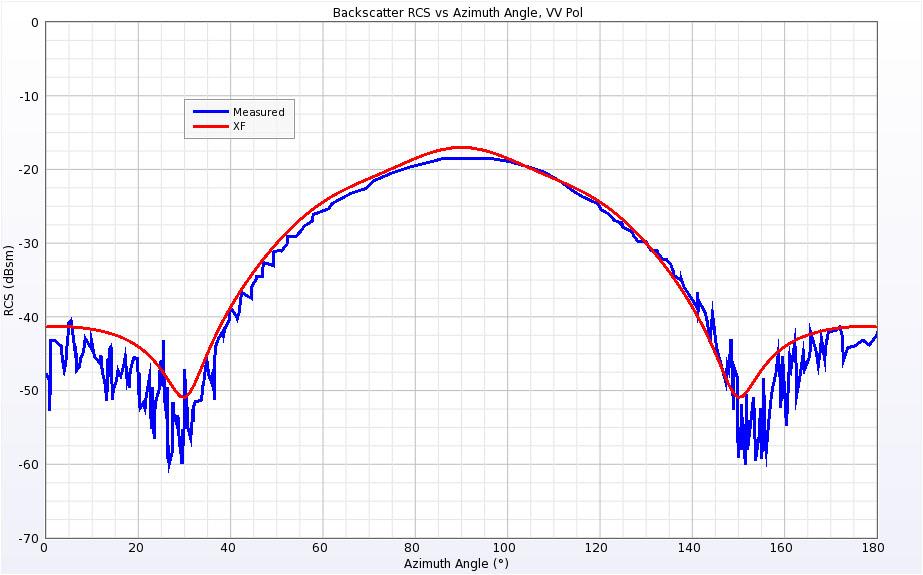 Figure 6  Backscatter RCS for Single Ogive at 1.18 GHz for vertical polarization.
