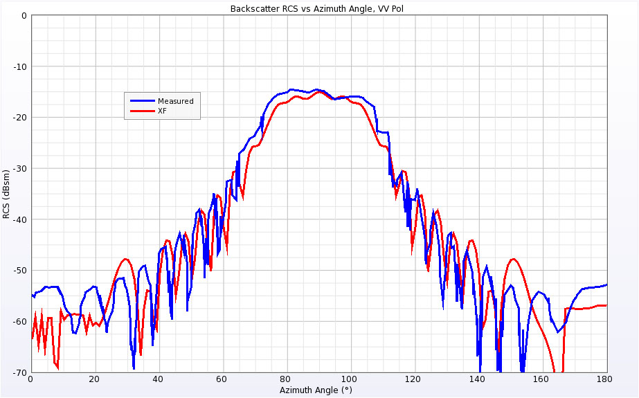 Figure 8  Backscatter RCS for Single Ogive at 9 GHz for vertical polarization.