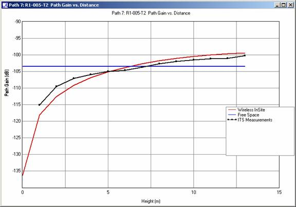 Figure 7 . Path gain comparison versus receiving antenna height for profile R1-005-T2 at 910 MHz