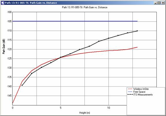 Figure 8 . Path gain comparison versus receiving antenna height for profile R1-005-T6 at 910 MHz
