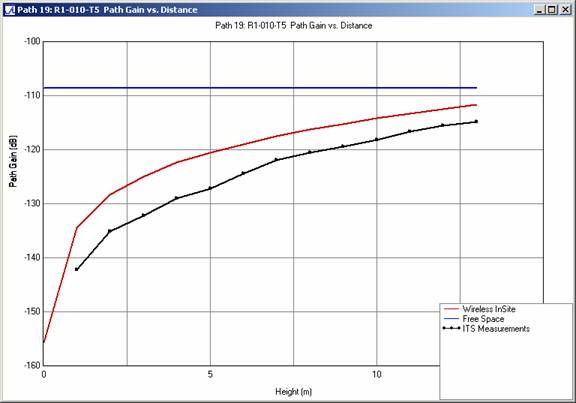 Figure 11 . Path gain comparison versus receiving antenna height for profile R1-010-T5 at 910 MHz
