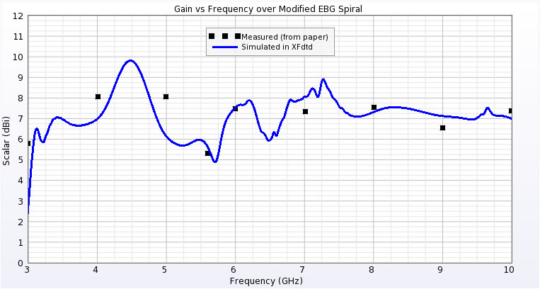 Figure 9: Comparison of peak gain of antenna over EBG reflector.