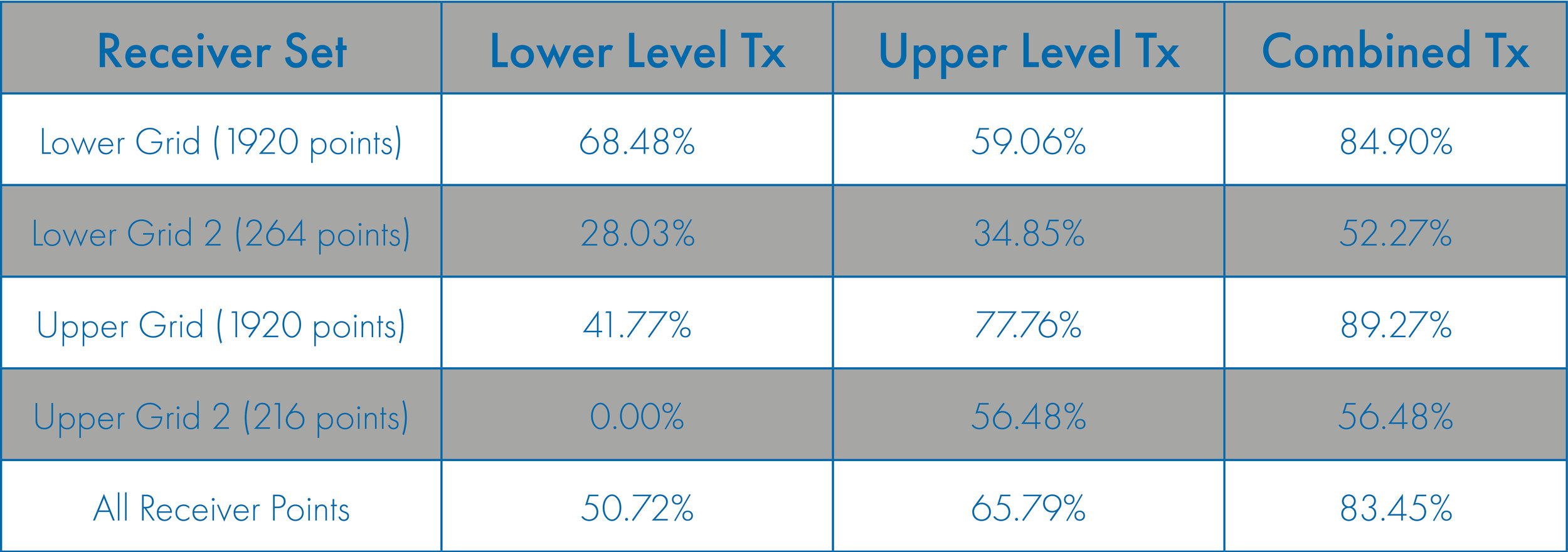 Table 1: Percentage of receiver points achieving a throughput rate for 200 Mbit/sec.