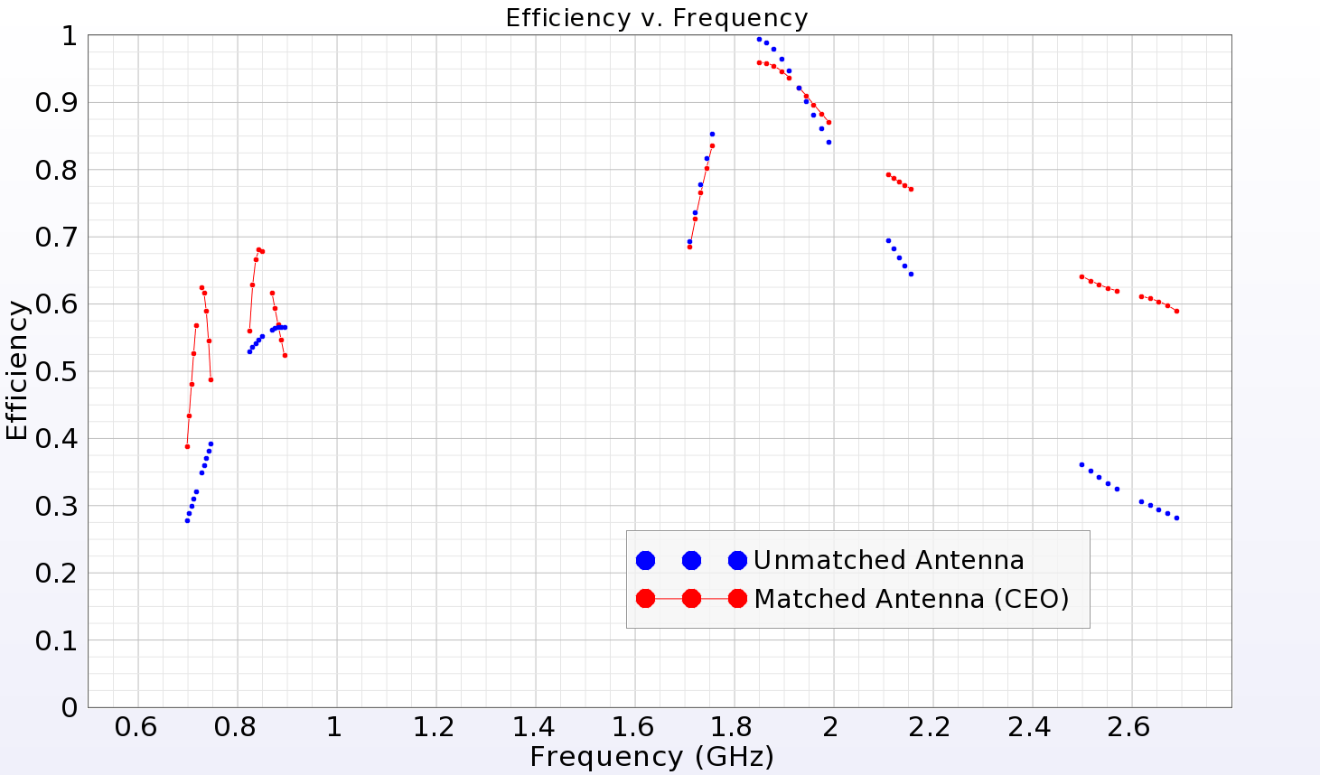 Figure 7: System efficiency of matched and unmatched antenna.