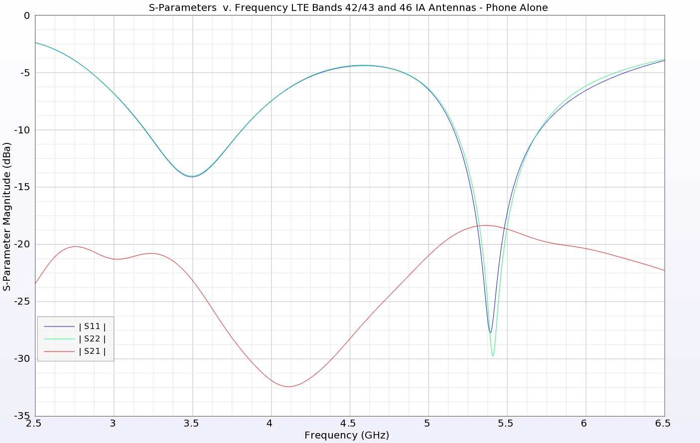 Figure 4: The S-parameters for antennas 1 and 2 are shown over all bands of operation of the device. There are two distinct operating regions: around 3.6 GHz and around 5.5 GHz. For both, the return loss is well below required levels while the isolation determined by S21 is down around -18 dB.