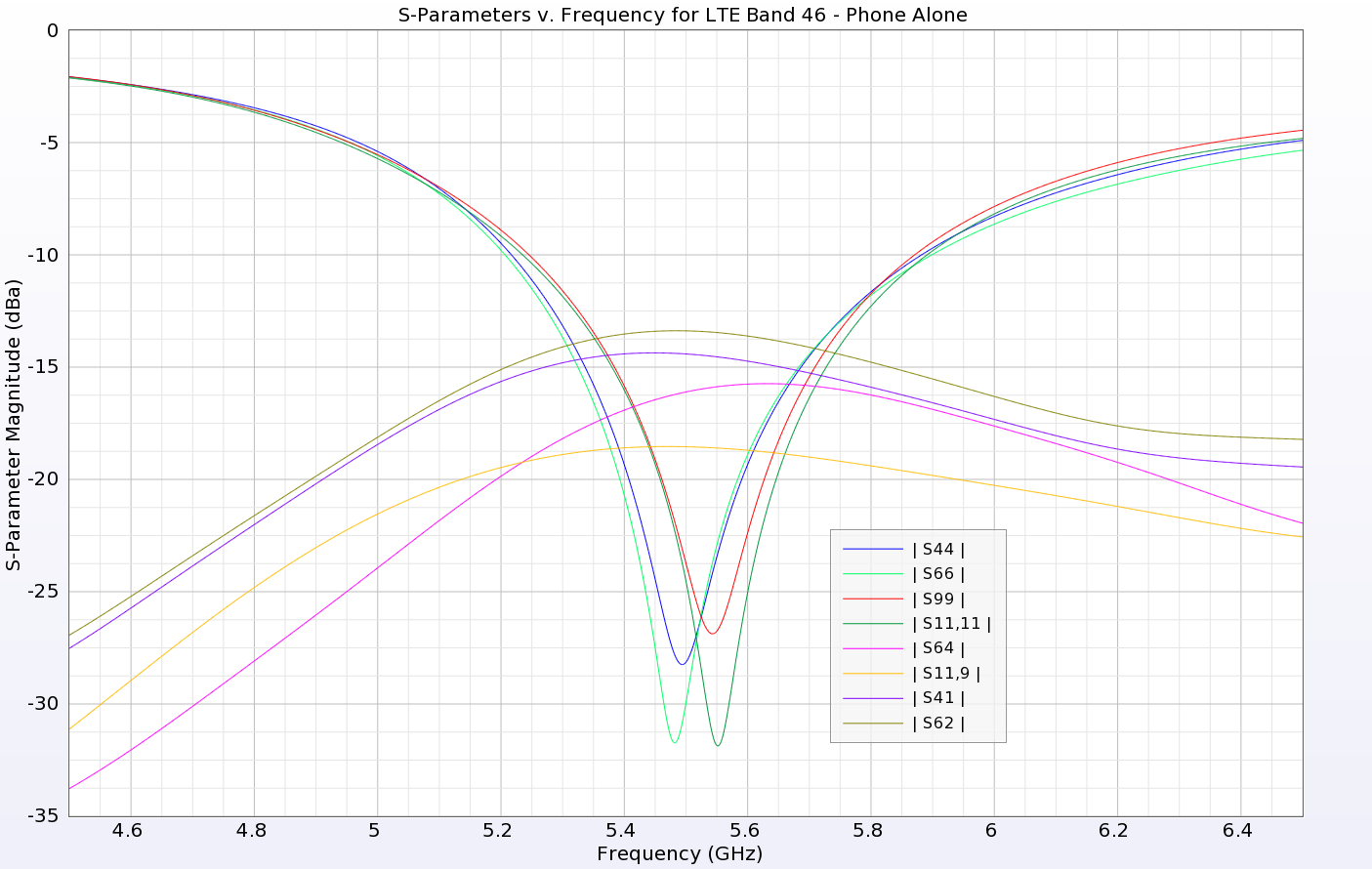 Figure 6: The return loss and isolation of select elements is shown for the higher band (LTE 46) with good results.