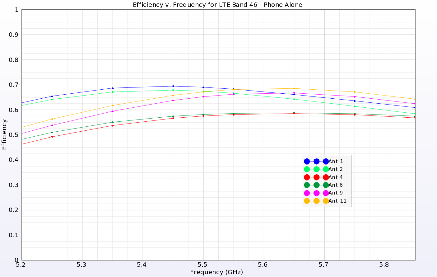 Figure 9: The efficiencies for all antennas in the higher LTE 46 band are above about 50% and show good performance.