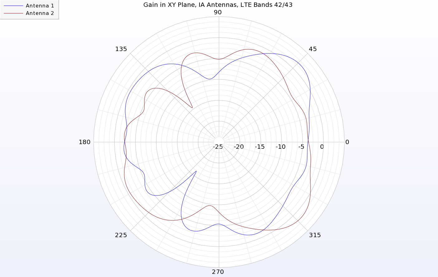 Figure 10: The gain patterns in the XY plane for the two IA antennas show peak gains toward the respective corners of the device.