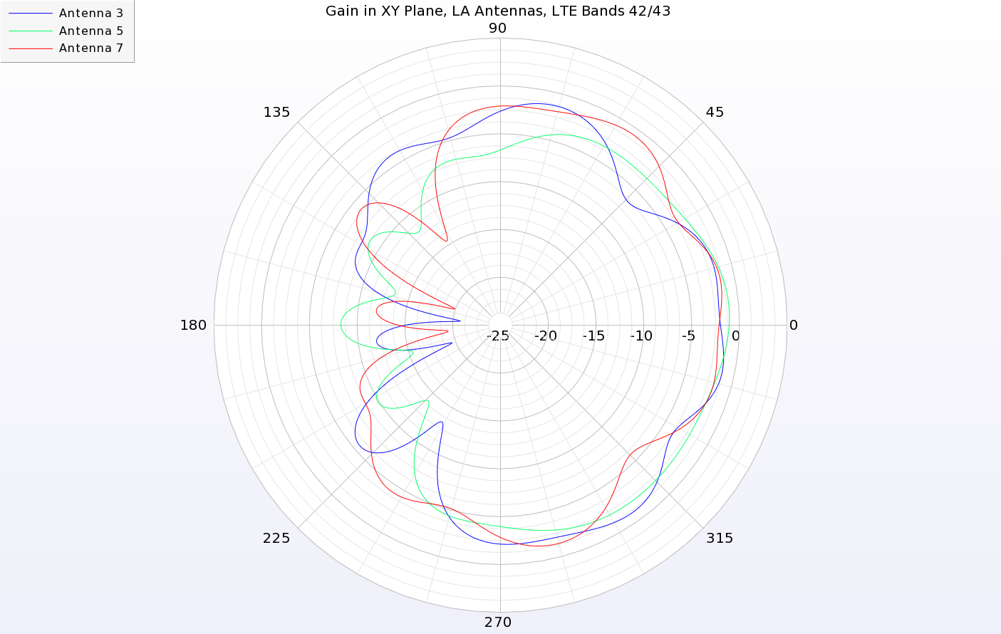 Figure 11: The LA antennas have peak gain toward the outer edge of the device. In this case, the antennas on the right side of the device are shown with peak gain in the +X direction.