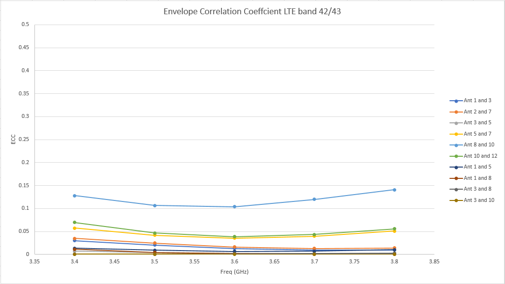 Figure 13: The Envelope Correlation Coefficient (ECC) for the LTE band 42/43 antennas is quite good with a peak value of 0.15.