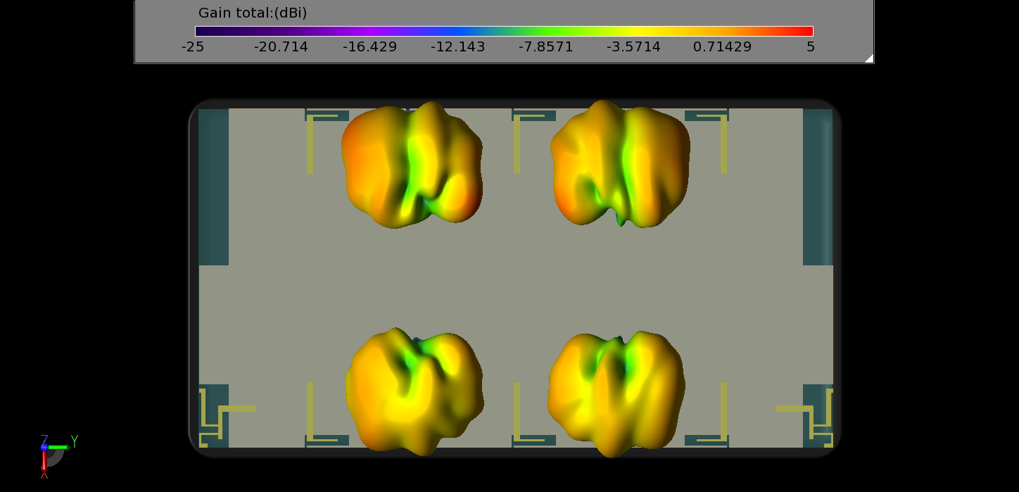 Figure 23: In LTE band 46, the three-dimensional gain patterns are shown with peak gain toward the outside of the device.