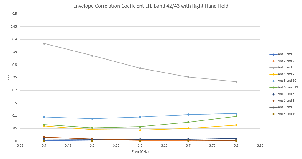 Figure 26: The worst-case ECC is shown for the right hand hold case at LTE bands 42/43 where the correlation between antennas 3 and 5 reaches as high as 0.4. This is still below the threshold of 0.5.