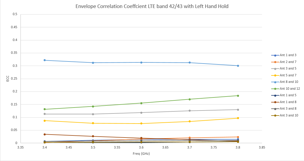 Figure 27: In the left hand hold position at LTE bands 42/43, the ECC is highest for antennas 8 and 10 with a peak level around 0.33.