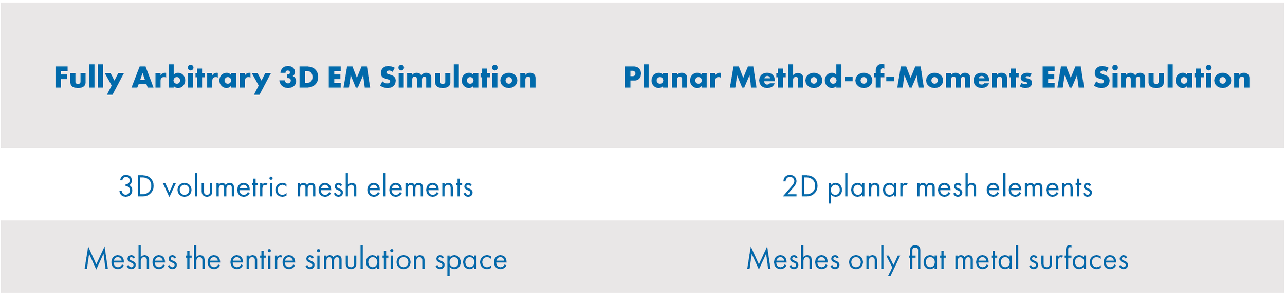 Table 1: Comparison of meshing between planar and fully arbitrary 3D EM simulation