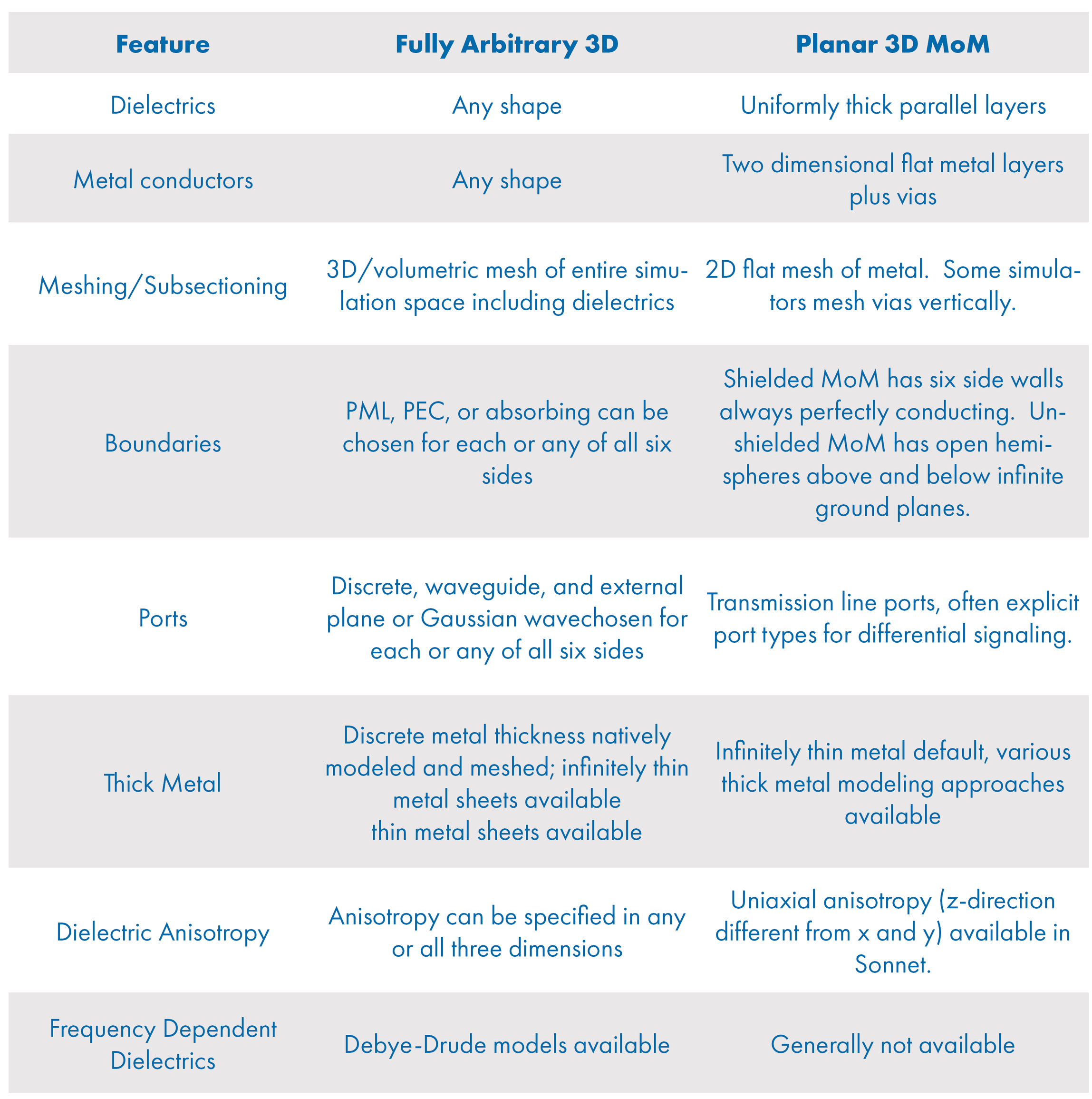 Table 2: Feature comparison between fully arbitrary 3D and planar 3D MoM