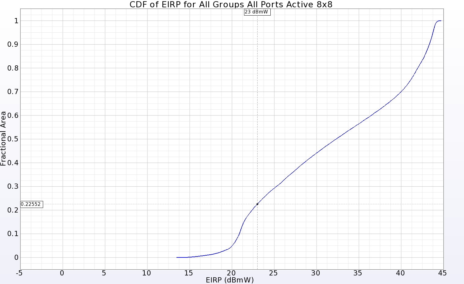 Figure 11: The CDF of EIRP plot for the full 8x8 array shows positive gain over 77.5% of the far-zone sphere for an input power of 23 dBmW.