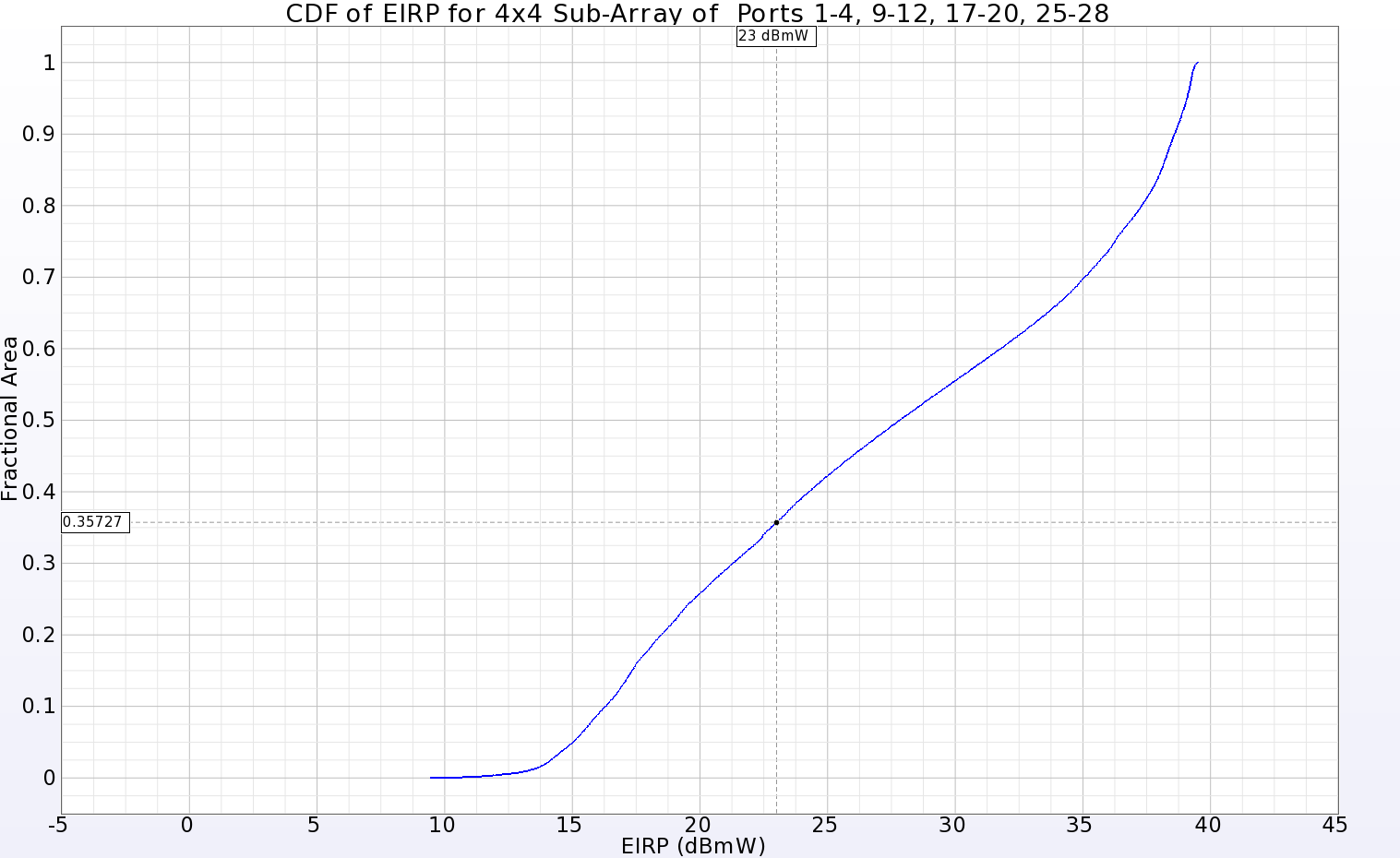 Figure 12: The CDF of EIRP plot for a 4x4 sub-array located in one quadrant of the main array showing positive gain over 64.3% of the far-zone sphere for an input power of 23 dBmW.