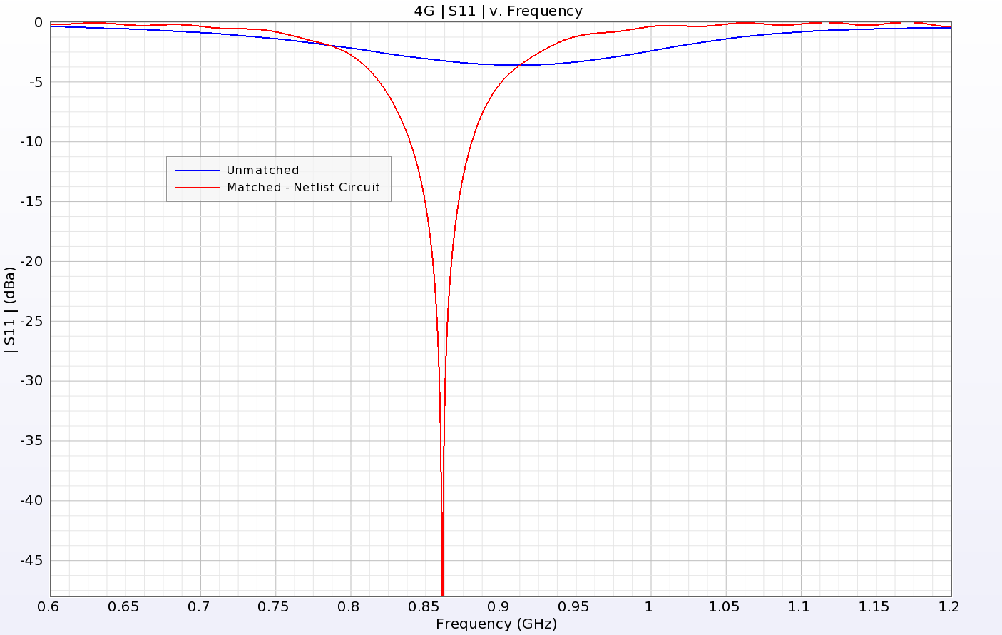 Figure 6: Return loss comparison for the unmatched and matched 4G antenna.
