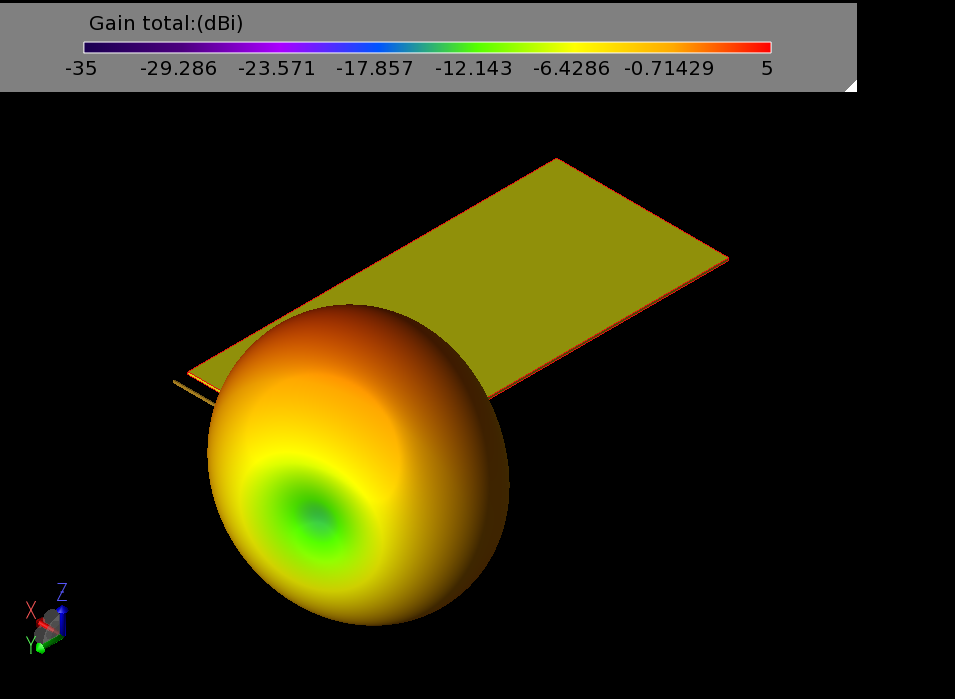 Figure 7: The 3D gain pattern of the 4G antenna shows fairly uniform coverage around the device and a peak gain of 2.7 dBi.