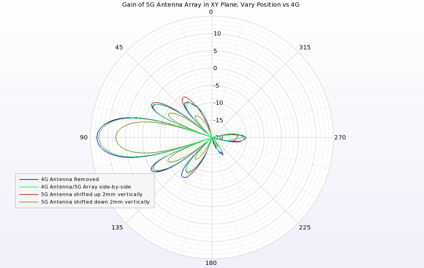 5g  4g combined antenna analysis in a smartphone using em simulation  u2014 remcom