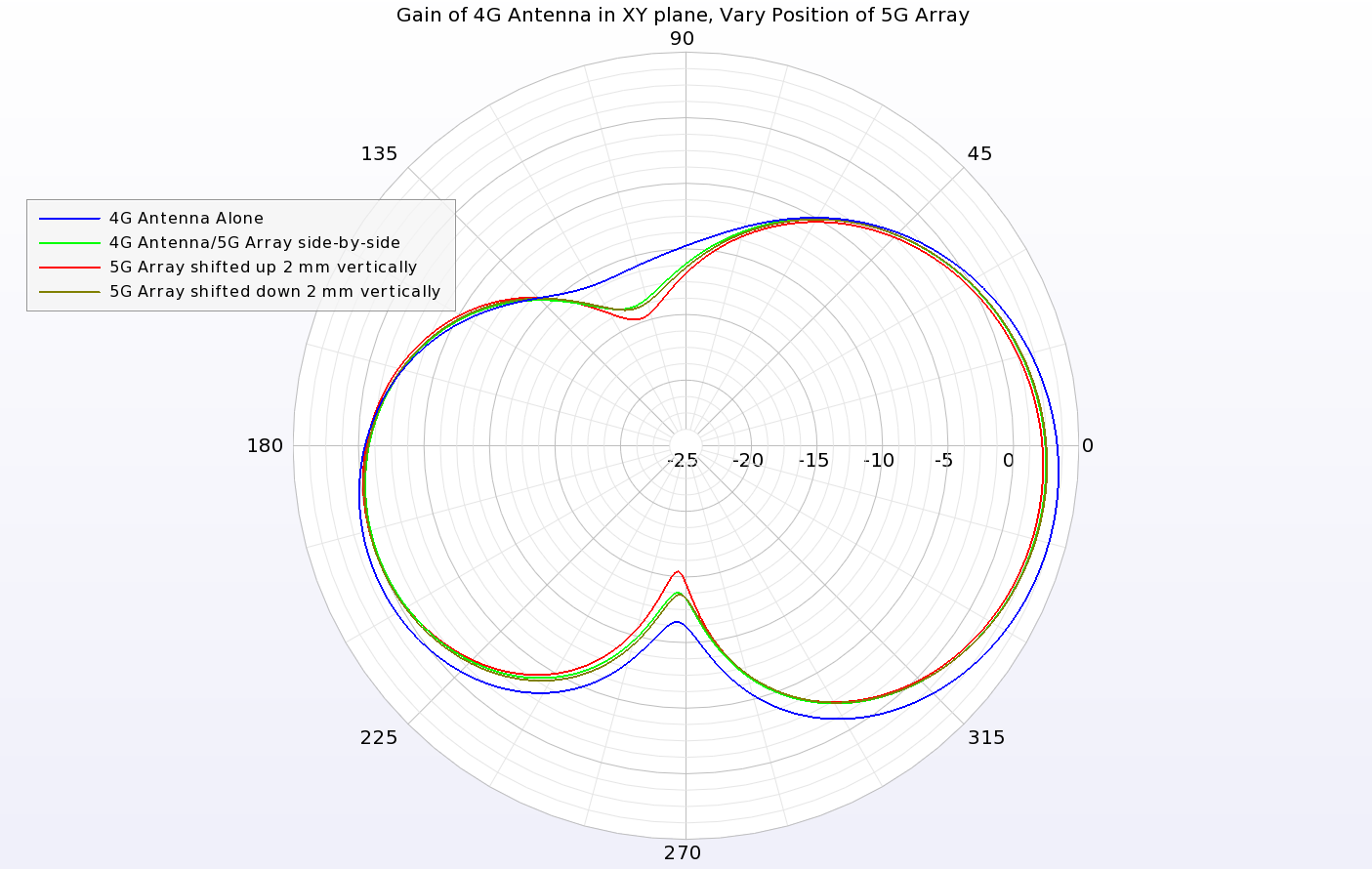 Figure 11: The gain pattern of the 4G antenna in the XY plane is only slightly impacted by the movement of the 5G antenna array.