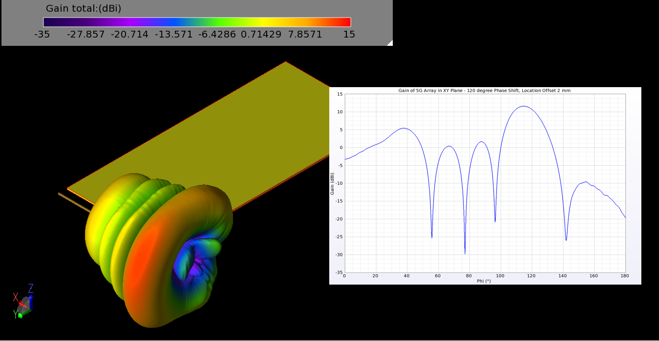 Figure 13: The gain pattern of the 5G array with a 120 degree phase shift between elements shows a beam tilted 24.5 degrees in the XY plane.
