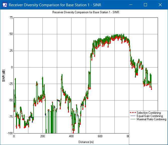 Figure 3: SINR comparison of receiver diversity methods for base station 1.