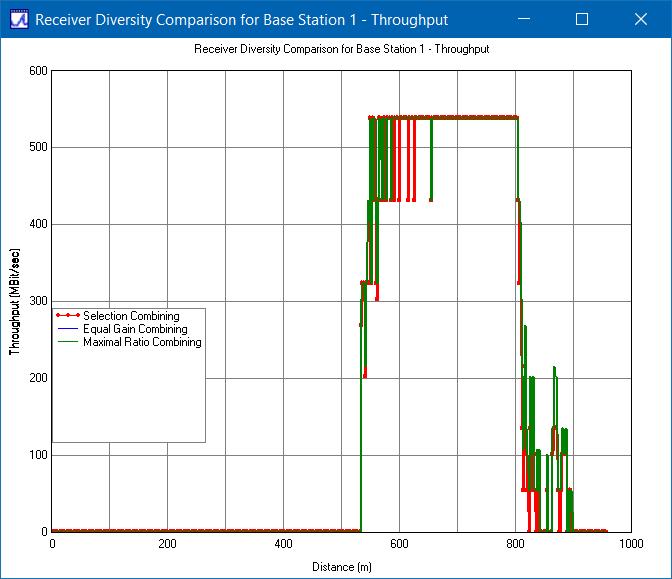 Figure 4: Throughput comparison of receiver diversity methods for base station 1.