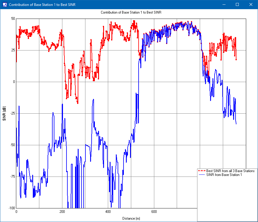 Figure 5: Total SINR (red) and SINR from Base Station 1 to UE (blue).
