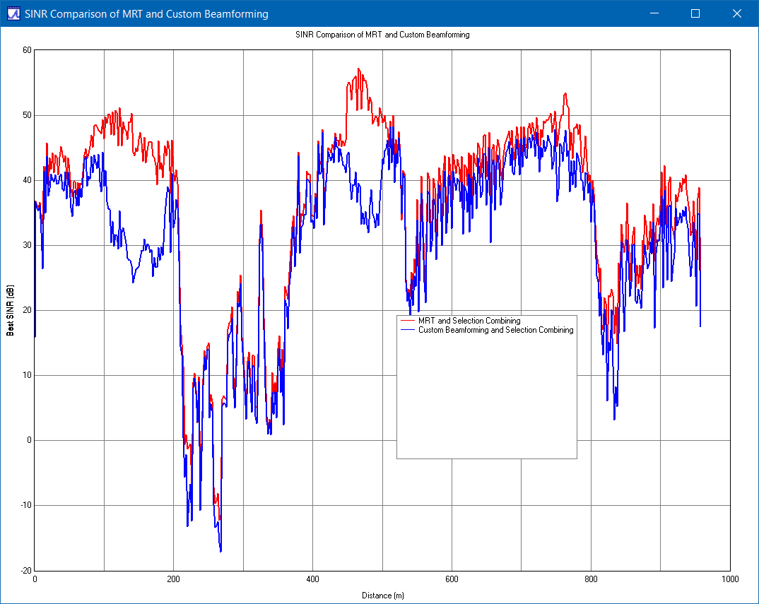 Figure 7: Comparison of SINR for custom (blue) and MRT (red) beamforming.