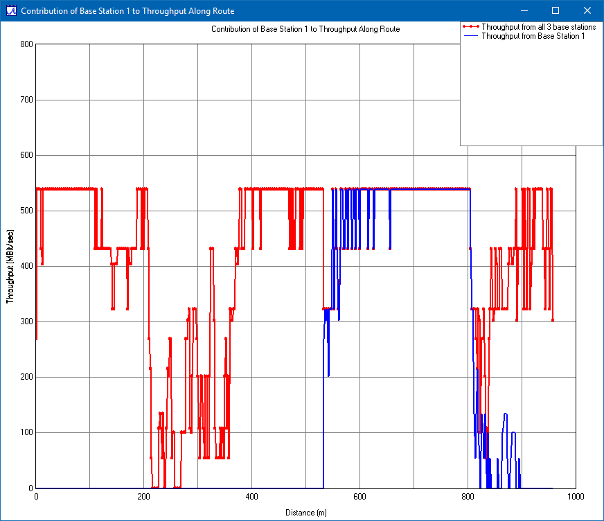 Figure 6: Total throughput (red) and throughput from Base Station 1 to UE (blue).