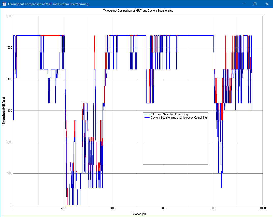 Figure 8: Comparison of throughput along the UE route from all three base stations for MRT (red) and custom beamforming (blue).