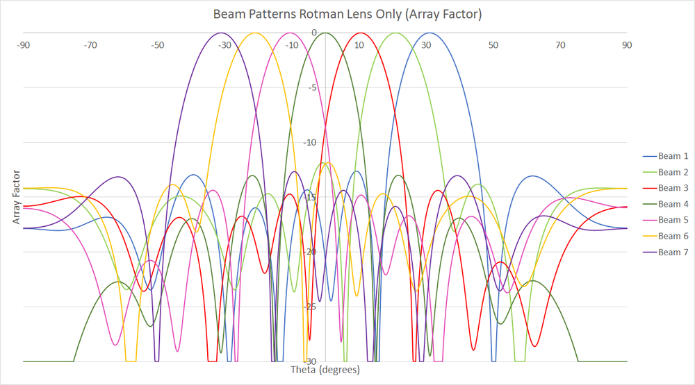 Figure 5: This figure shows the Array Factor for the Rotman lens as simulated by XFdtd. The complex voltage at the terminal end of each transmission line connected to the array ports was used to produce the Array Factor for each input port, and it can be seen that these beam patterns are very similar to those from RLD shown in Figure 2.