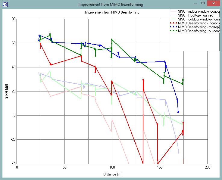 对于每个CPE配置,波束成形将SINR增加25-30 dB