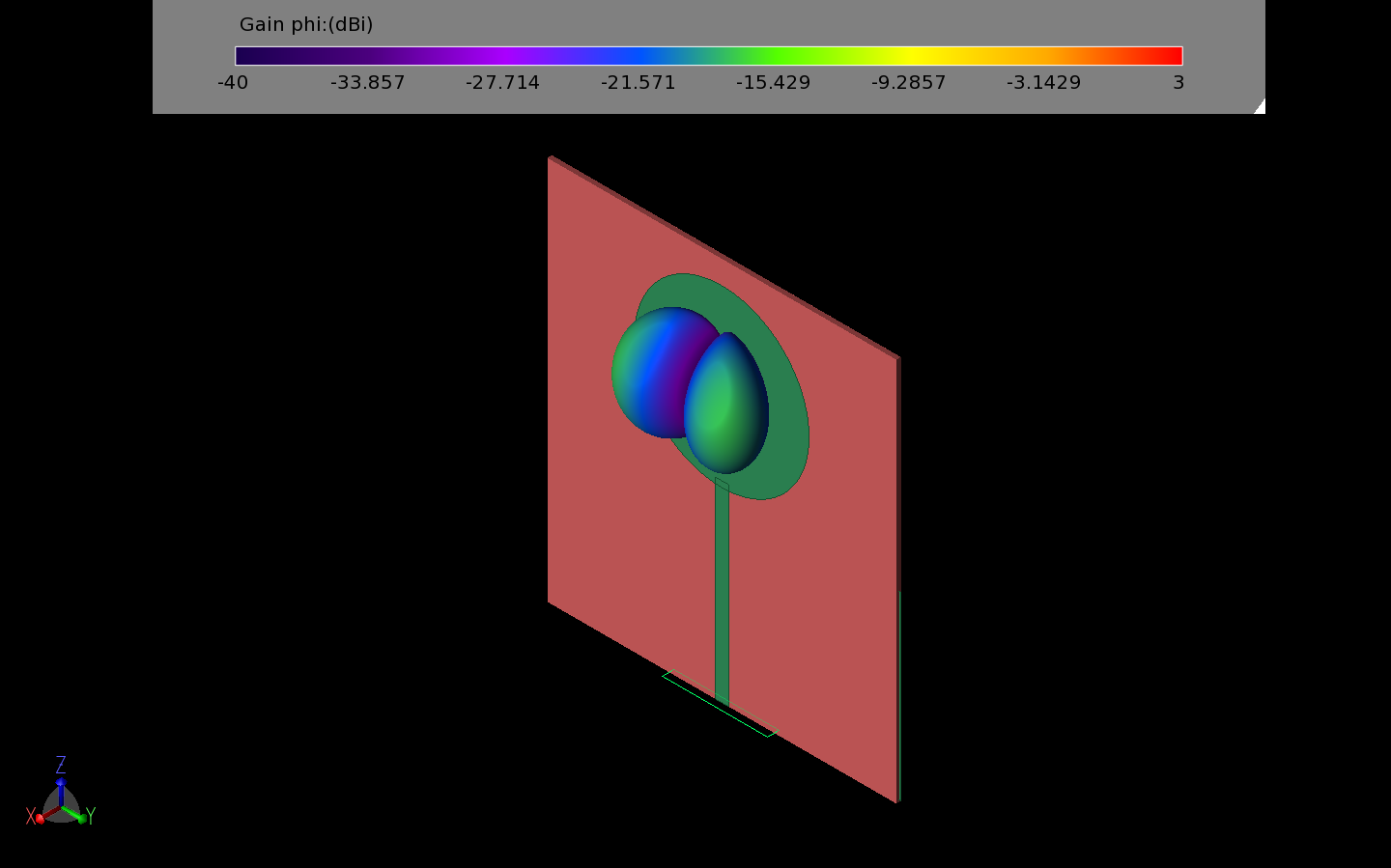 Figure 5: The cross-polarized gain pattern of the UWB monopole disk antenna has very low gain which aids to reduce any cross-talk interference in the RFID tag.