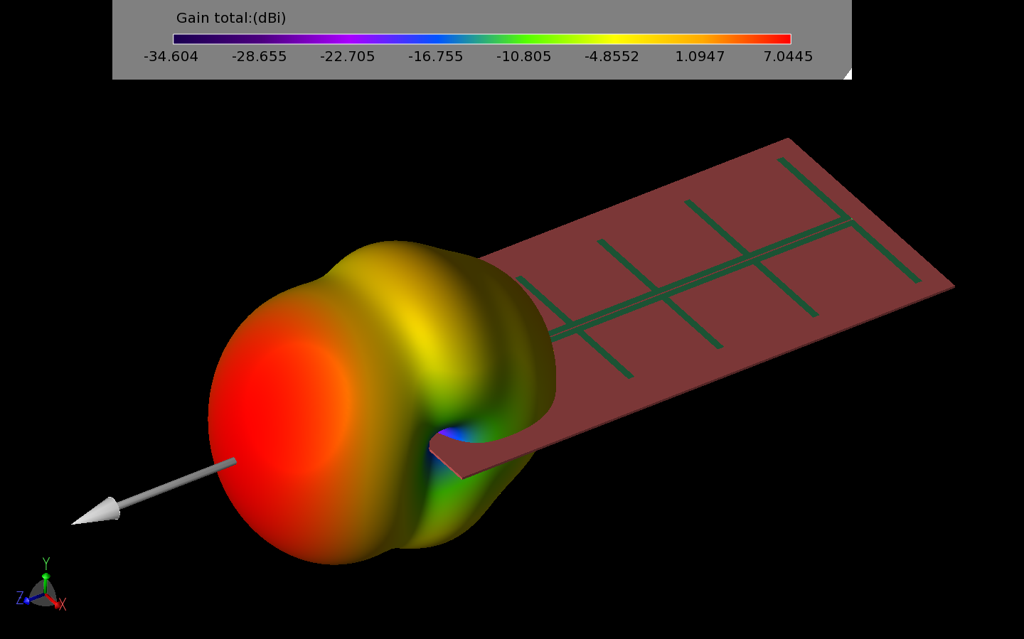 Figure 11: The pattern of the LPDA antenna has strong forward gain and low cross polarization.